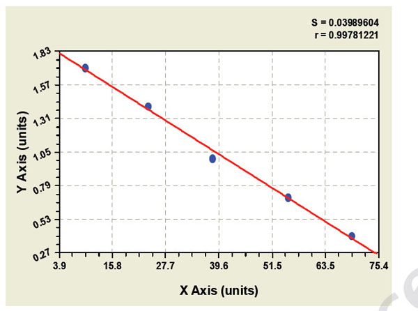 Typical Testing Data/Standard Curve (for reference only) Caspase-2.