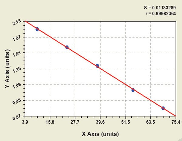 Typical Testing Data/Standard Curve (for reference only) PHC.