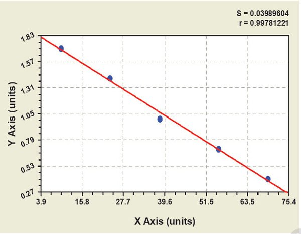 Typical Testing Data/Standard Curve (for reference only) CIAP.