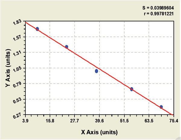 Typical Testing Data/Standard Curve (for reference only) EBMZ.