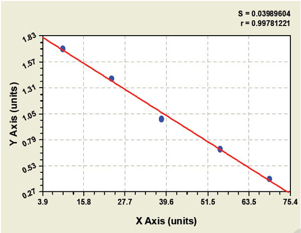 Typical Testing Data/Standard Curve (for reference only) ENOS-3.