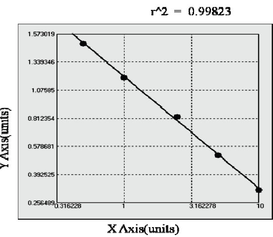 Typical Testing Data/Standard Curve (for reference only) XPF.