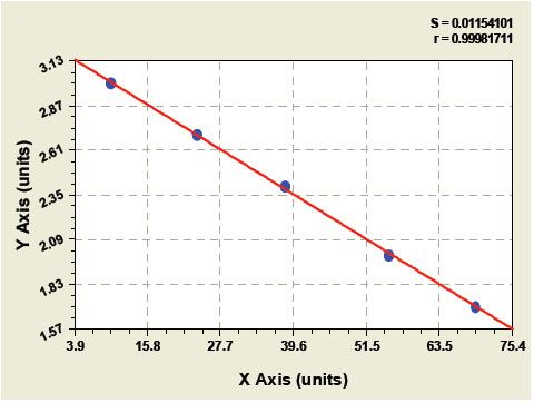 Typical Testing Data/Standard Curve (for reference only) HE-4.
