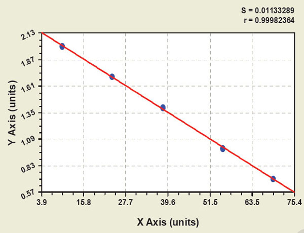 Typical Testing Data/Standard Curve (for reference only) GM2 Ab IgM.