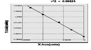 Typical Testing Data/Standard Curve (for reference only) MG.