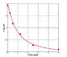Typical Testing Data/Standard Curve (for reference only) Lactate.