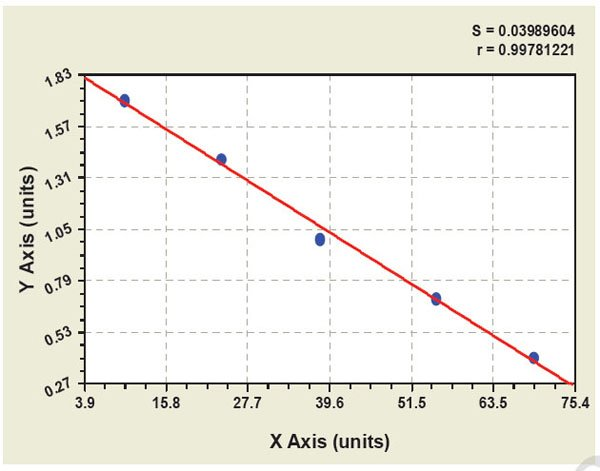 Typical Testing Data/Standard Curve (for reference only) CD40.