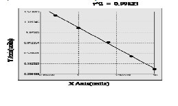 Typical Testing Data/Standard Curve CD40.