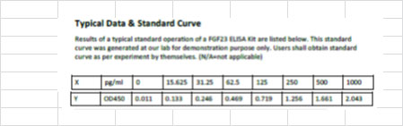 Typical Standard Curve/Testing Data FGF23.