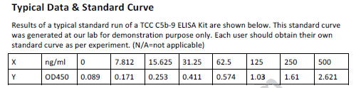 Typical Testing Data/Standard Curve (for reference only) TCC C5b-9.