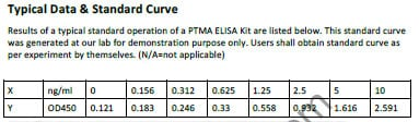 PTMA elisa kit Typical Testing Data/Standard Curve (for reference only) image