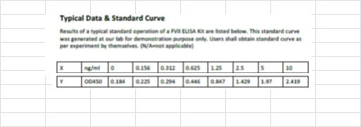 Typical Testing Data/Standard Curve (for reference only) FVII.