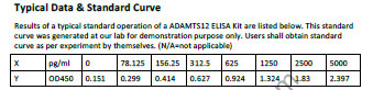 Typical Testing Data/Standard Curve (for reference only) ADAMTS12.