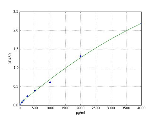Typical Standard Curve