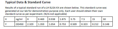 LH elisa kit Typical Testing Data/Standard Curve (for reference only) image