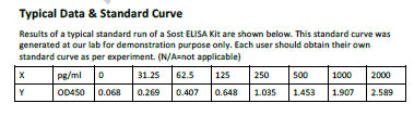 Typical Testing Data/Standard Curve (for reference only) Sost.