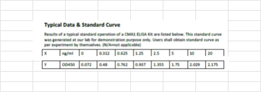 Typical Testing Data/Standard Curve (for reference only) CMA1.