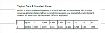 Typical Testing Data/Standard Curve (for reference only) FBLN1.