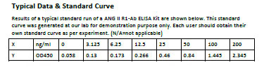 Typical Testing Data/Standard Curve (for reference only) ANG II R1-Ab.