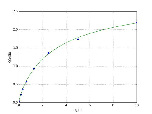 Typical Standard Curve GSTo1.