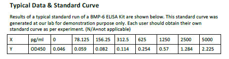 Typical Testing Data/Standard Curve (for reference only) BMP-6.
