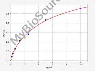 Typical Standard Curve SORL1.