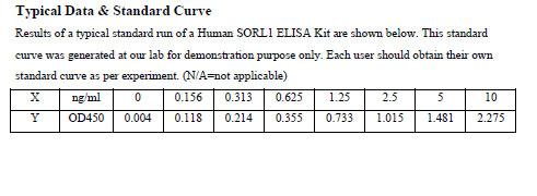 Typical Testing Data SORL1.