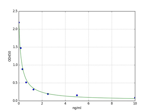 Typical Standard Curve PNOC.