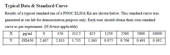 Typical Testing Data PNOC.
