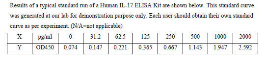 Typical Testing Data IL-17.