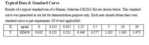Typical Testing Data GAL4.