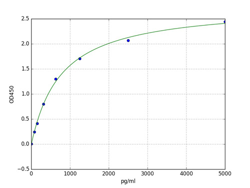 Typical Standard Curve NDST2.