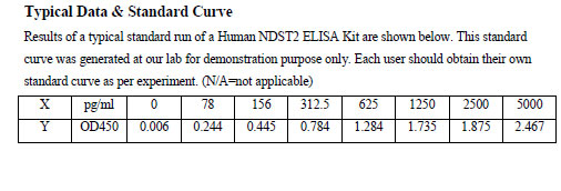 Typical Testing Data NDST2.