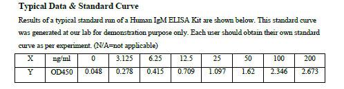 Typical Testing Data IgM.