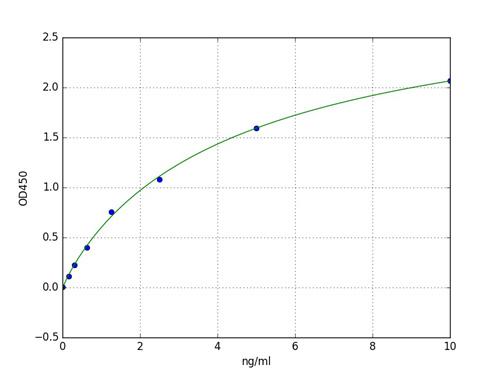 Typical Standard Curve HSP-60.