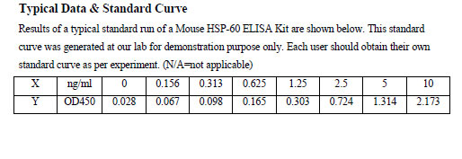 Typical Testing Data HSP-60.