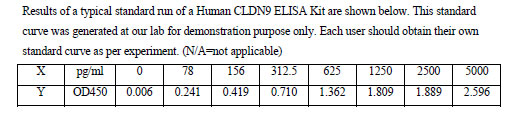 Typical Testing Data CLDN9.