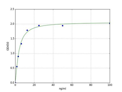 Typical Standard Curve CD5L.