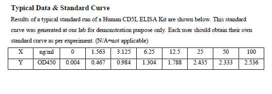 Typical Testing Data CD5L.