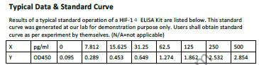 Typical Testing Data HIF-1alpha.