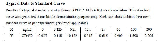 Typical Testing Data