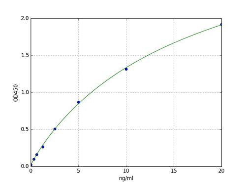 Typical Standard Curve AADAT.