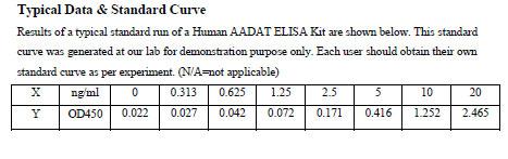 Typical Testing Data AADAT.