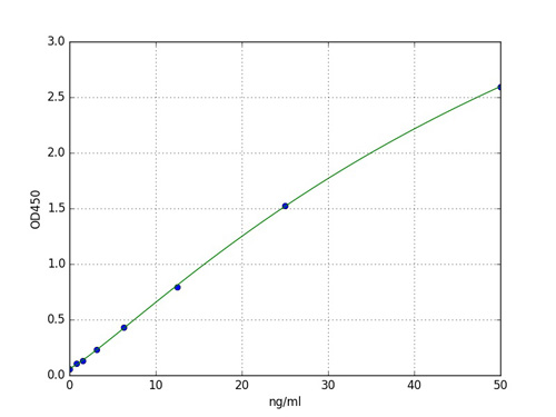 Typical Standard Curve COL9A3.