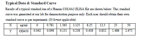 Typical Testing Data COL9A3.