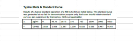 Typical Testing Data/Standard Curve (for reference only) Rt3.