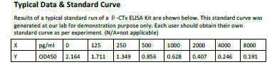 Typical Testing Data/Standard Curve (for reference only) beta-CTx.