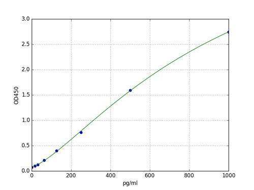 Typical Standard Curve MTL.