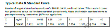 EDN elisa kit  Typical Testing Data/Standard Curve (for reference only) image