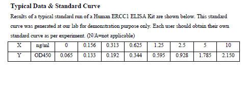 ERCC1 elisa kit | Human DNA excision repair protein ERCC-1